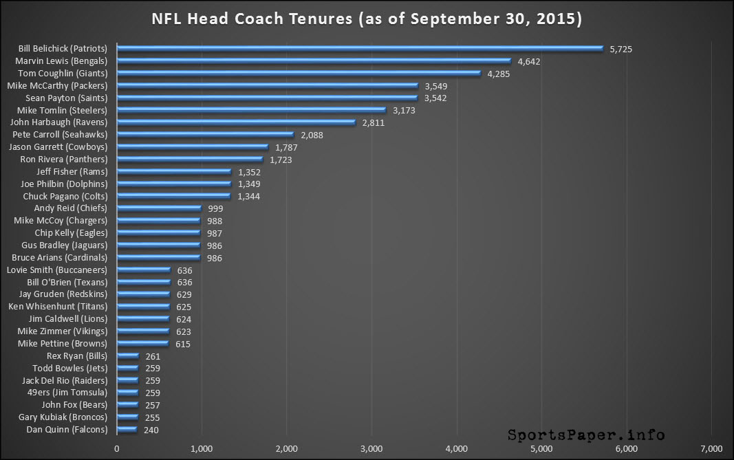 NFL Head Coach Tenure Tracker (Updated September 30, 2015)