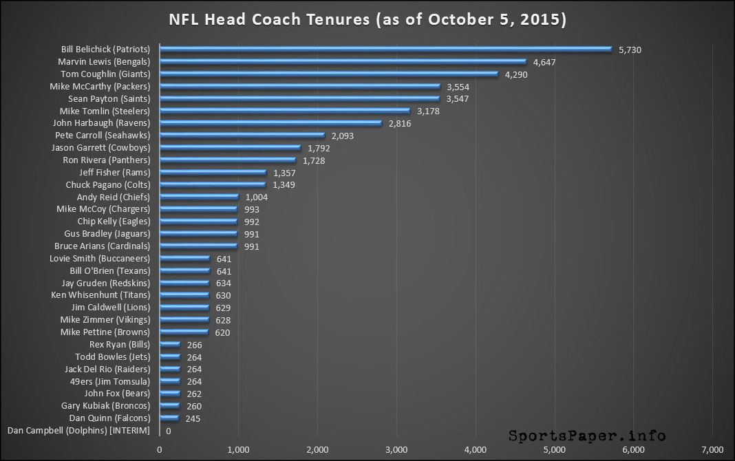 NFL Head Coach Tenure Tracker (Updated 10/5/2015)